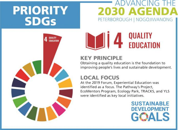 One of the five local priorities for the United Nations' Sustainable Development Goals is providing high-quality education. (Graphic courtesy of GreenUP)