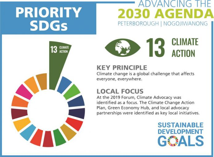 One of the five local priorities for the United Nations' Sustainable Development Goals is taking action on climate change. (Graphic courtesy of GreenUP)