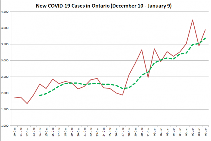 COVID-19 cases in Ontario from December 10, 2020 - January 9, 2021. The red line is the number of new cases reported daily, and the dotted green line is a five-day moving average of new cases. (Graphic: kawarthaNOW.com)