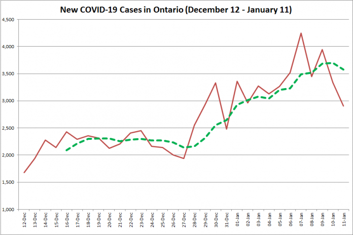 COVID-19 cases in Ontario from December 12, 2020 - January 11, 2021. The red line is the number of new cases reported daily, and the dotted green line is a five-day moving average of new cases. (Graphic: kawarthaNOW.com)