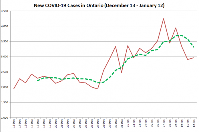 COVID-19 cases in Ontario from December 13, 2020 - January 12, 2021. The red line is the number of new cases reported daily, and the dotted green line is a five-day moving average of new cases. (Graphic: kawarthaNOW.com)