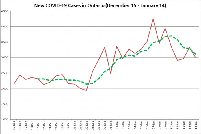 COVID-19 cases in Ontario from December 15, 2020 - January 14, 2021. The red line is the number of new cases reported daily, and the dotted green line is a five-day moving average of new cases. (Graphic: kawarthaNOW.com)
