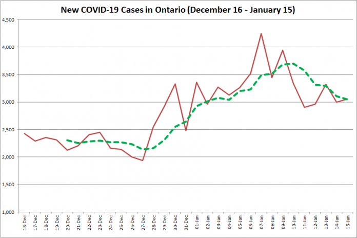 COVID-19 cases in Ontario from December 16, 2020 - January 15, 2021. The red line is the number of new cases reported daily, and the dotted green line is a five-day moving average of new cases. (Graphic: kawarthaNOW.com)