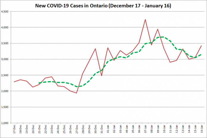 COVID-19 cases in Ontario from December 17, 2020 - January 16, 2021. The red line is the number of new cases reported daily, and the dotted green line is a five-day moving average of new cases. (Graphic: kawarthaNOW.com)