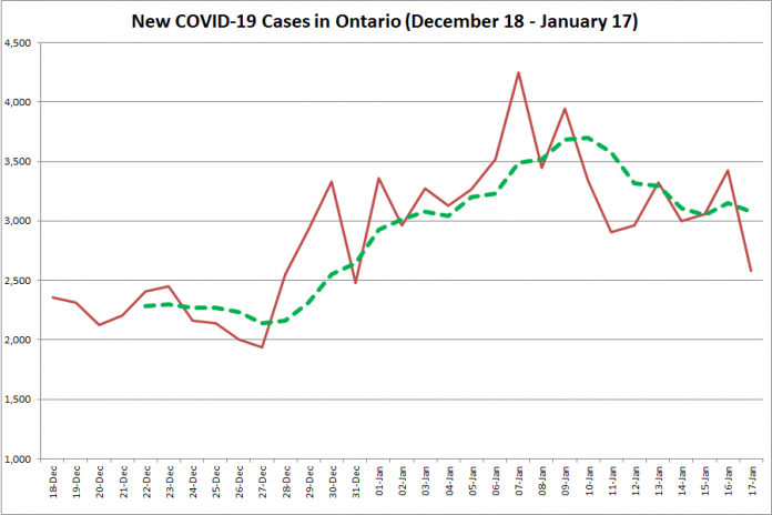 COVID-19 cases in Ontario from December 18, 2020 - January 17, 2021. The red line is the number of new cases reported daily, and the dotted green line is a five-day moving average of new cases. (Graphic: kawarthaNOW.com)
