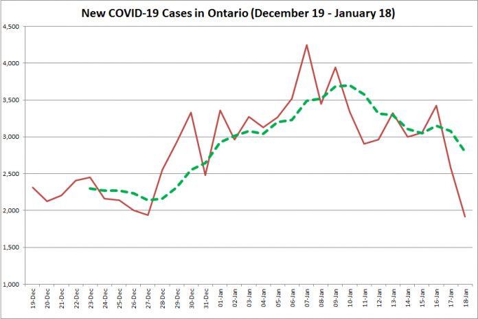 COVID-19 cases in Ontario from December 19, 2020 - January 18, 2021. The red line is the number of new cases reported daily, and the dotted green line is a five-day moving average of new cases. (Graphic: kawarthaNOW.com)