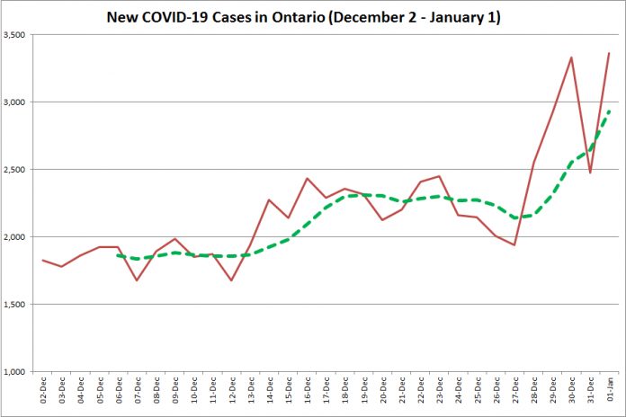 COVID-19 cases in Ontario from December 2, 2020 - January 1, 2021. The red line is the number of new cases reported daily, and the dotted green line is a five-day moving average of new cases. (Graphic: kawarthaNOW.com)