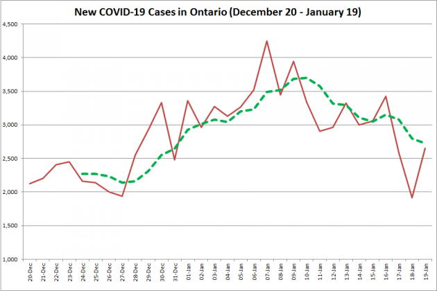 COVID-19 cases in Ontario from December 20, 2020 - January 19, 2021. The red line is the number of new cases reported daily, and the dotted green line is a five-day moving average of new cases. (Graphic: kawarthaNOW.com)