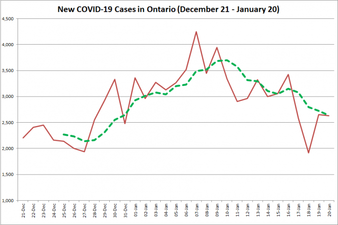 COVID-19 cases in Ontario from December 21, 2020 - January 20, 2021. The red line is the number of new cases reported daily, and the dotted green line is a five-day moving average of new cases. (Graphic: kawarthaNOW.com)