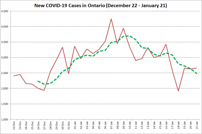 COVID-19 cases in Ontario from December 22, 2020 - January 21, 2021. The red line is the number of new cases reported daily, and the dotted green line is a five-day moving average of new cases. (Graphic: kawarthaNOW.com)