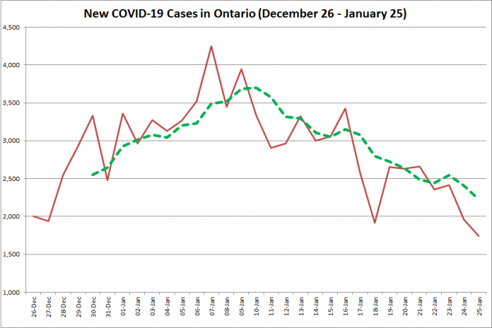 COVID-19 cases in Ontario from December 26, 2020 - January 25, 2021. The red line is the number of new cases reported daily, and the dotted green line is a five-day moving average of new cases. (Graphic: kawarthaNOW.com)