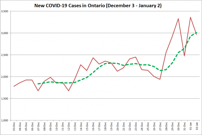 COVID-19 cases in Ontario from December 3, 2020 - January 2, 2021. The red line is the number of new cases reported daily, and the dotted green line is a five-day moving average of new cases. (Graphic: kawarthaNOW.com)