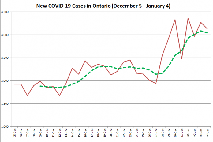 COVID-19 cases in Ontario from December 5, 2020 - January 4, 2021. The red line is the number of new cases reported daily, and the dotted green line is a five-day moving average of new cases. (Graphic: kawarthaNOW.com)