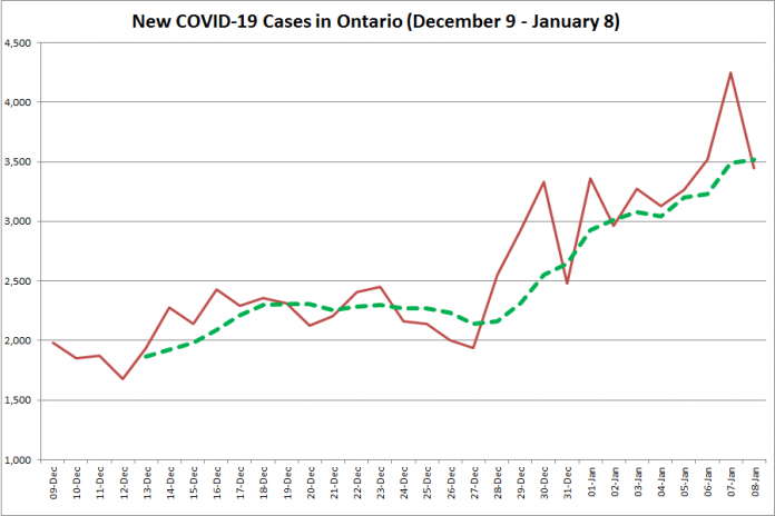 COVID-19 cases in Ontario from December 9, 2020 - January 8, 2021. The red line is the number of new cases reported daily, and the dotted green line is a five-day moving average of new cases. (Graphic: kawarthaNOW.com)