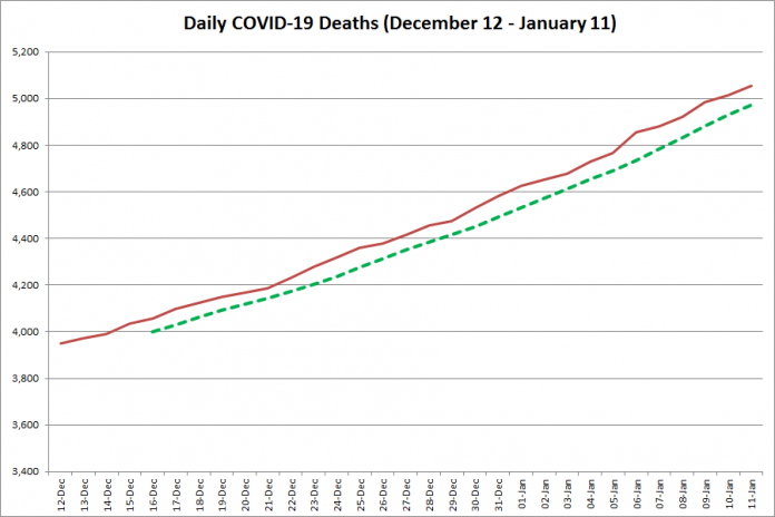 COVID-19 deaths in Ontario from December 12, 2020 - January 11, 2021. The red line is the cumulative number of daily deaths, and the dotted green line is a five-day moving average of daily deaths. (Graphic: kawarthaNOW.com)