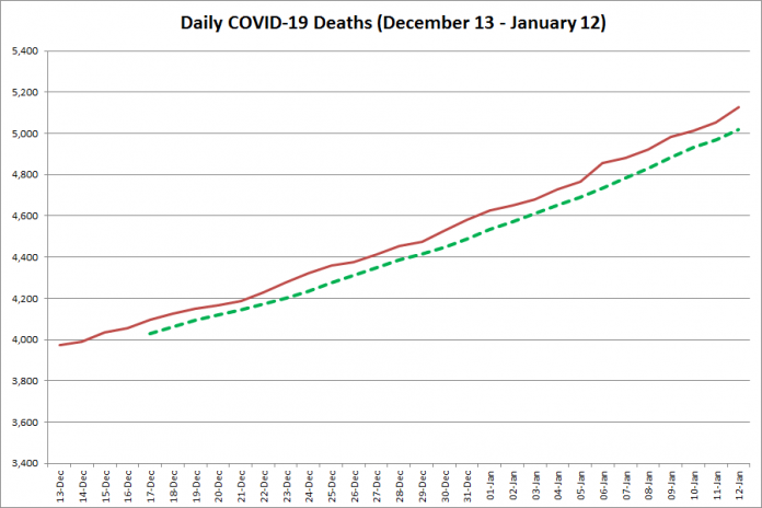 COVID-19 deaths in Ontario from December 13, 2020 - January 12, 2021. The red line is the cumulative number of daily deaths, and the dotted green line is a five-day moving average of daily deaths. (Graphic: kawarthaNOW.com)