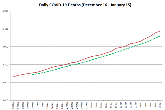 COVID-19 deaths in Ontario from December 16, 2020 - January 15, 2021. The red line is the cumulative number of daily deaths, and the dotted green line is a five-day moving average of daily deaths. (Graphic: kawarthaNOW.com)