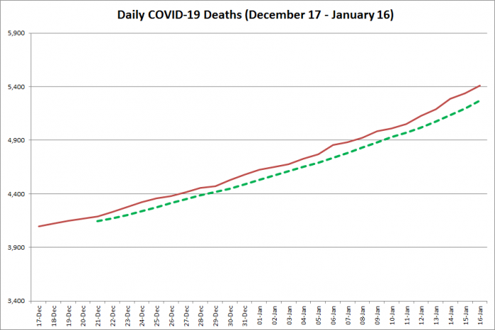 COVID-19 deaths in Ontario from December 17, 2020 - January 16, 2021. The red line is the cumulative number of daily deaths, and the dotted green line is a five-day moving average of daily deaths. (Graphic: kawarthaNOW.com)