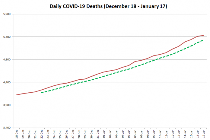 COVID-19 deaths in Ontario from December 18, 2020 - January 17, 2021. The red line is the cumulative number of daily deaths, and the dotted green line is a five-day moving average of daily deaths. (Graphic: kawarthaNOW.com)