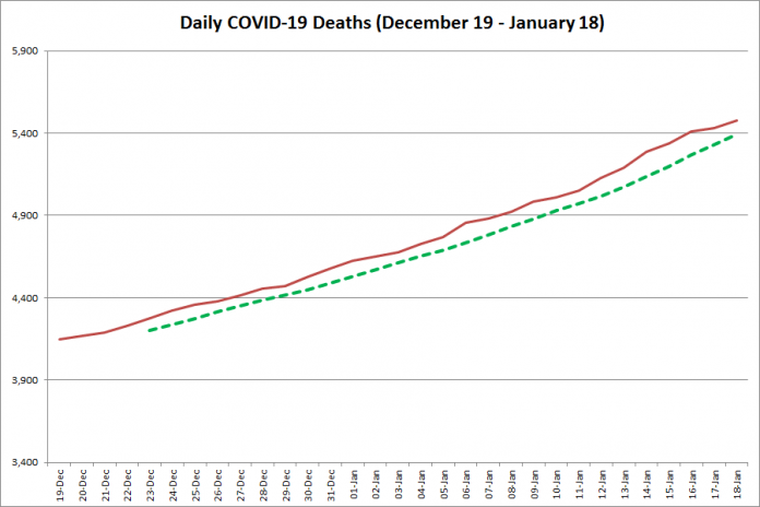 COVID-19 deaths in Ontario from December 19, 2020 - January 18, 2021. The red line is the cumulative number of daily deaths, and the dotted green line is a five-day moving average of daily deaths. (Graphic: kawarthaNOW.com)
