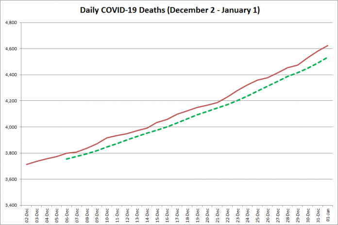 COVID-19 deaths in Ontario from December 2, 2020 - January 1, 2021. The red line is the cumulative number of daily deaths, and the dotted green line is a five-day moving average of daily deaths. (Graphic: kawarthaNOW.com)