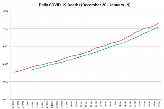 COVID-19 deaths in Ontario from December 20, 2020 - January 19, 2021. The red line is the cumulative number of daily deaths, and the dotted green line is a five-day moving average of daily deaths. (Graphic: kawarthaNOW.com)