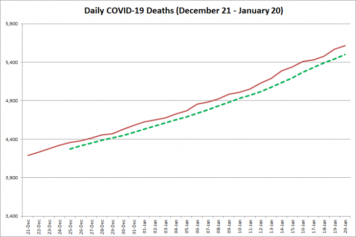 COVID-19 deaths in Ontario from December 21, 2020 - January 20, 2021. The red line is the cumulative number of daily deaths, and the dotted green line is a five-day moving average of daily deaths. (Graphic: kawarthaNOW.com)