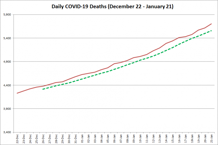 COVID-19 deaths in Ontario from December 22, 2020 - January 21, 2021. The red line is the cumulative number of daily deaths, and the dotted green line is a five-day moving average of daily deaths. (Graphic: kawarthaNOW.com)