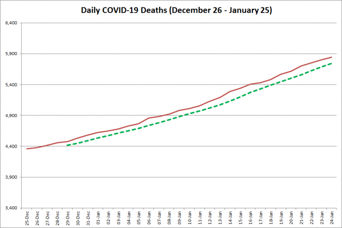 COVID-19 deaths in Ontario from December 26, 2020 - January 25, 2021. The red line is the cumulative number of daily deaths, and the dotted green line is a five-day moving average of daily deaths. (Graphic: kawarthaNOW.com)