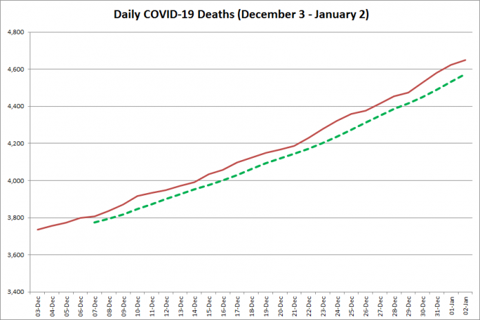 COVID-19 deaths in Ontario from December 3, 2020 - January 2, 2021. The red line is the cumulative number of daily deaths, and the dotted green line is a five-day moving average of daily deaths. (Graphic: kawarthaNOW.com)