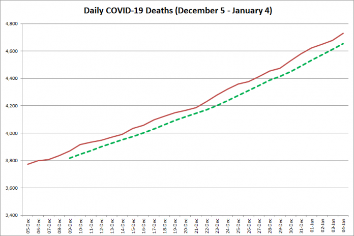 COVID-19 deaths in Ontario from December 5, 2020 - January 4, 2021. The red line is the cumulative number of daily deaths, and the dotted green line is a five-day moving average of daily deaths. (Graphic: kawarthaNOW.com)
