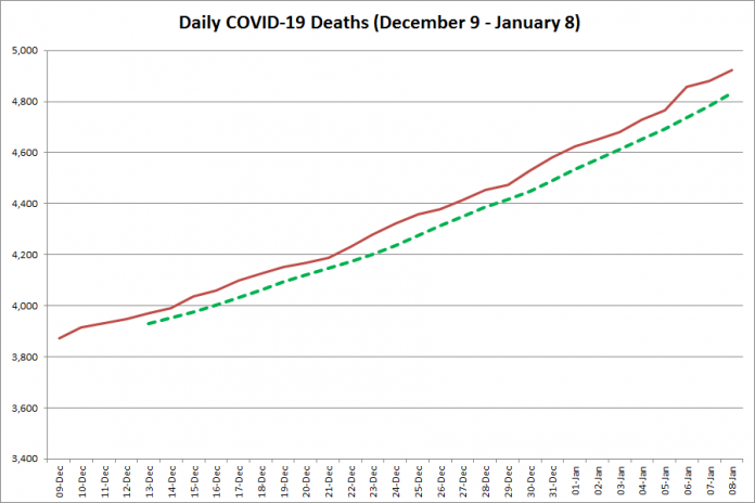 COVID-19 deaths in Ontario from December 9, 2020 - January 8, 2021. The red line is the cumulative number of daily deaths, and the dotted green line is a five-day moving average of daily deaths. (Graphic: kawarthaNOW.com)