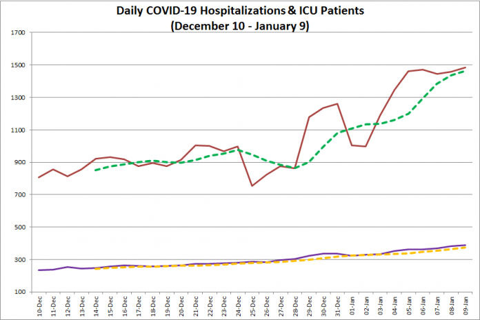 COVID-19 hospitalizations and ICU admissions in Ontario from December 10, 2020 - January 9, 2021. The red line is the daily number of COVID-19 hospitalizations, the dotted green line is a five-day moving average of hospitalizations, the purple line is the daily number of patients with COVID-19 in ICUs, and the dotted orange line is a five-day moving average of is a five-day moving average of patients with COVID-19 in ICUs. (Graphic: kawarthaNOW.com)