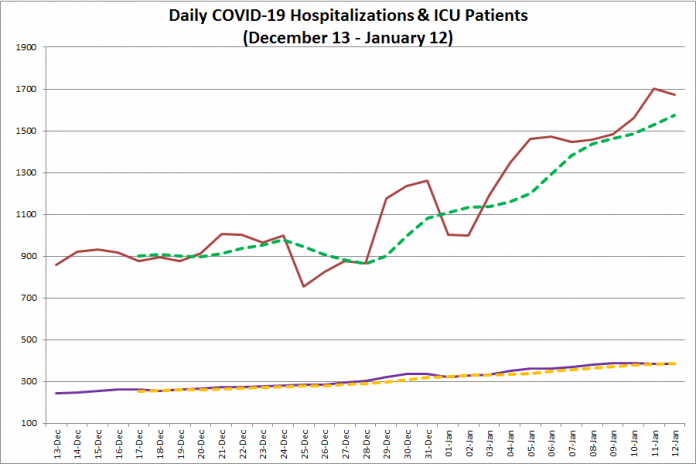 COVID-19 hospitalizations and ICU admissions in Ontario from December 13, 2020 - January 12, 2021. The red line is the daily number of COVID-19 hospitalizations, the dotted green line is a five-day moving average of hospitalizations, the purple line is the daily number of patients with COVID-19 in ICUs, and the dotted orange line is a five-day moving average of is a five-day moving average of patients with COVID-19 in ICUs. (Graphic: kawarthaNOW.com)