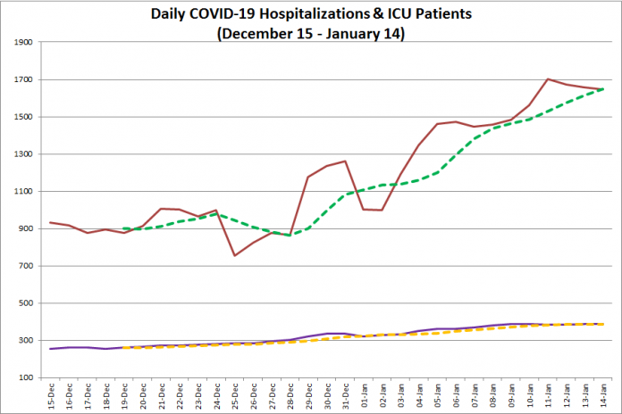 COVID-19 hospitalizations and ICU admissions in Ontario from December 15, 2020 - January 14, 2021. The red line is the daily number of COVID-19 hospitalizations, the dotted green line is a five-day moving average of hospitalizations, the purple line is the daily number of patients with COVID-19 in ICUs, and the dotted orange line is a five-day moving average of is a five-day moving average of patients with COVID-19 in ICUs. (Graphic: kawarthaNOW.com)