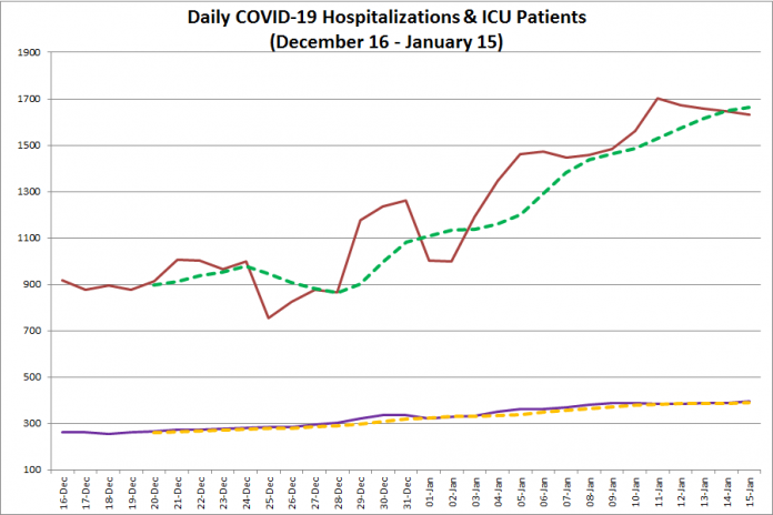 COVID-19 hospitalizations and ICU admissions in Ontario from December 16, 2020 - January 15, 2021. The red line is the daily number of COVID-19 hospitalizations, the dotted green line is a five-day moving average of hospitalizations, the purple line is the daily number of patients with COVID-19 in ICUs, and the dotted orange line is a five-day moving average of is a five-day moving average of patients with COVID-19 in ICUs. (Graphic: kawarthaNOW.com)