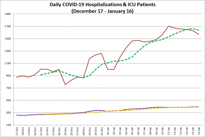 COVID-19 hospitalizations and ICU admissions in Ontario from December 17, 2020 - January 16, 2021. The red line is the daily number of COVID-19 hospitalizations, the dotted green line is a five-day moving average of hospitalizations, the purple line is the daily number of patients with COVID-19 in ICUs, and the dotted orange line is a five-day moving average of is a five-day moving average of patients with COVID-19 in ICUs. (Graphic: kawarthaNOW.com)