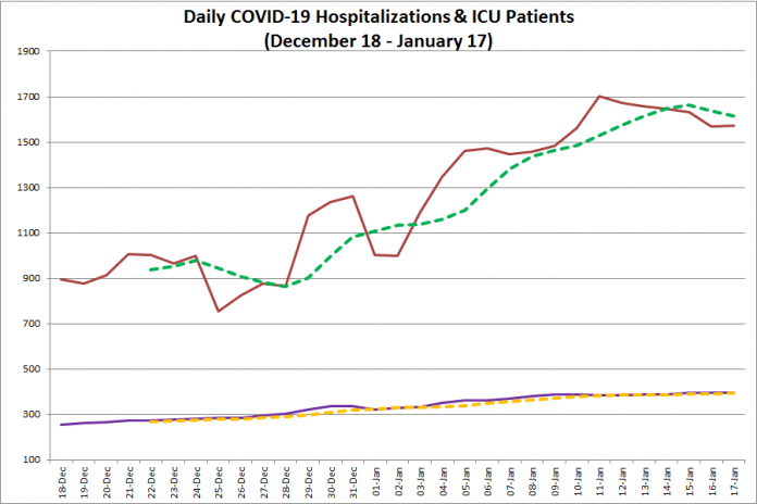 COVID-19 hospitalizations and ICU admissions in Ontario from December 18, 2020 - January 17, 2021. The red line is the daily number of COVID-19 hospitalizations, the dotted green line is a five-day moving average of hospitalizations, the purple line is the daily number of patients with COVID-19 in ICUs, and the dotted orange line is a five-day moving average of is a five-day moving average of patients with COVID-19 in ICUs. (Graphic: kawarthaNOW.com)