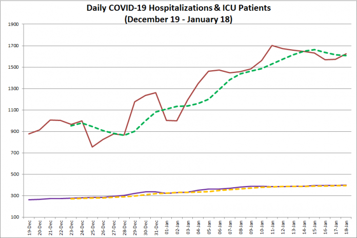 COVID-19 hospitalizations and ICU admissions in Ontario from December 19, 2020 - January 18, 2021. The red line is the daily number of COVID-19 hospitalizations, the dotted green line is a five-day moving average of hospitalizations, the purple line is the daily number of patients with COVID-19 in ICUs, and the dotted orange line is a five-day moving average of is a five-day moving average of patients with COVID-19 in ICUs. (Graphic: kawarthaNOW.com)
