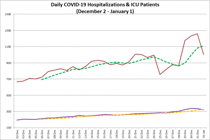 COVID-19 hospitalizations and ICU admissions in Ontario from December 2, 2020 - January 1, 2021. The red line is the daily number of COVID-19 hospitalizations, the dotted green line is a five-day moving average of hospitalizations, the purple line is the daily number of patients with COVID-19 in ICUs, and the dotted orange line is a five-day moving average of is a five-day moving average of patients with COVID-19 in ICUs. (Graphic: kawarthaNOW.com)