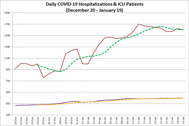 COVID-19 hospitalizations and ICU admissions in Ontario from December 20, 2020 - January 19, 2021. The red line is the daily number of COVID-19 hospitalizations, the dotted green line is a five-day moving average of hospitalizations, the purple line is the daily number of patients with COVID-19 in ICUs, and the dotted orange line is a five-day moving average of is a five-day moving average of patients with COVID-19 in ICUs. (Graphic: kawarthaNOW.com)