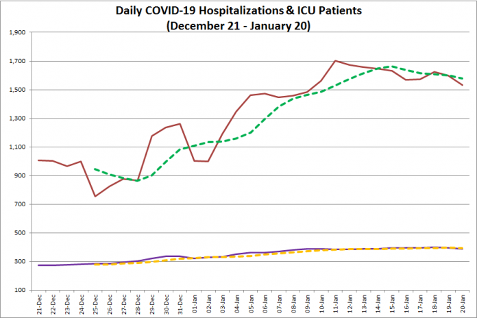 COVID-19 hospitalizations and ICU admissions in Ontario from December 21, 2020 - January 20, 2021. The red line is the daily number of COVID-19 hospitalizations, the dotted green line is a five-day moving average of hospitalizations, the purple line is the daily number of patients with COVID-19 in ICUs, and the dotted orange line is a five-day moving average of is a five-day moving average of patients with COVID-19 in ICUs. (Graphic: kawarthaNOW.com)