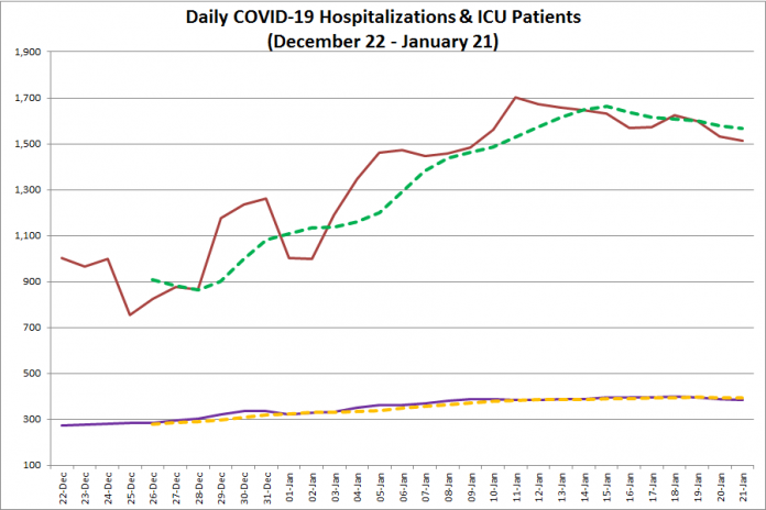 COVID-19 hospitalizations and ICU admissions in Ontario from December 22, 2020 - January 21, 2021. The red line is the daily number of COVID-19 hospitalizations, the dotted green line is a five-day moving average of hospitalizations, the purple line is the daily number of patients with COVID-19 in ICUs, and the dotted orange line is a five-day moving average of is a five-day moving average of patients with COVID-19 in ICUs. (Graphic: kawarthaNOW.com)
