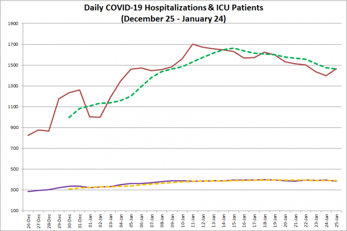 COVID-19 hospitalizations and ICU admissions in Ontario from December 26, 2020 - January 25, 2021. The red line is the daily number of COVID-19 hospitalizations, the dotted green line is a five-day moving average of hospitalizations, the purple line is the daily number of patients with COVID-19 in ICUs, and the dotted orange line is a five-day moving average of is a five-day moving average of patients with COVID-19 in ICUs. (Graphic: kawarthaNOW.com)