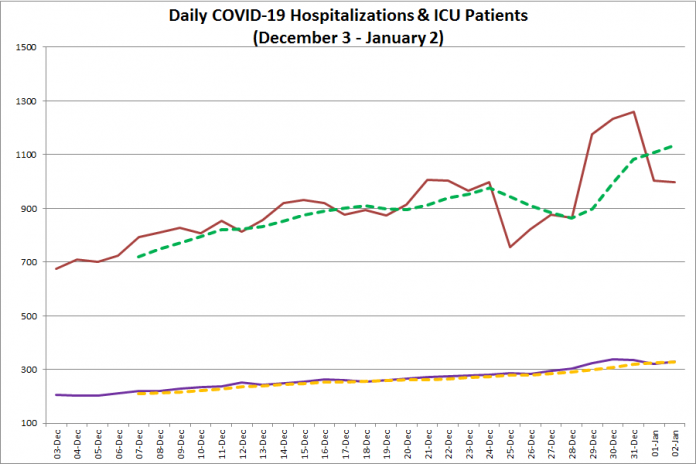 COVID-19 hospitalizations and ICU admissions in Ontario from December 3, 2020 - January 2, 2021. The red line is the daily number of COVID-19 hospitalizations, the dotted green line is a five-day moving average of hospitalizations, the purple line is the daily number of patients with COVID-19 in ICUs, and the dotted orange line is a five-day moving average of is a five-day moving average of patients with COVID-19 in ICUs. (Graphic: kawarthaNOW.com)