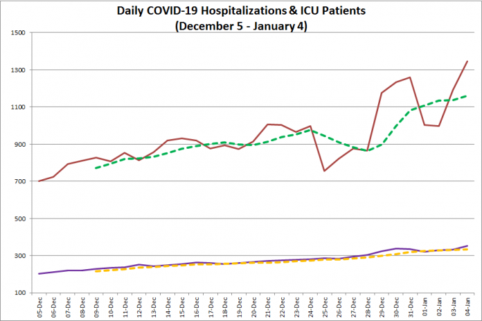 COVID-19 hospitalizations and ICU admissions in Ontario from December 5, 2020 - January 4, 2021. The red line is the daily number of COVID-19 hospitalizations, the dotted green line is a five-day moving average of hospitalizations, the purple line is the daily number of patients with COVID-19 in ICUs, and the dotted orange line is a five-day moving average of is a five-day moving average of patients with COVID-19 in ICUs. (Graphic: kawarthaNOW.com)