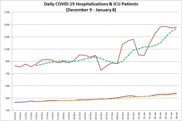 COVID-19 hospitalizations and ICU admissions in Ontario from December 9, 2020 - January 8, 2021. The red line is the daily number of COVID-19 hospitalizations, the dotted green line is a five-day moving average of hospitalizations, the purple line is the daily number of patients with COVID-19 in ICUs, and the dotted orange line is a five-day moving average of is a five-day moving average of patients with COVID-19 in ICUs. (Graphic: kawarthaNOW.com)