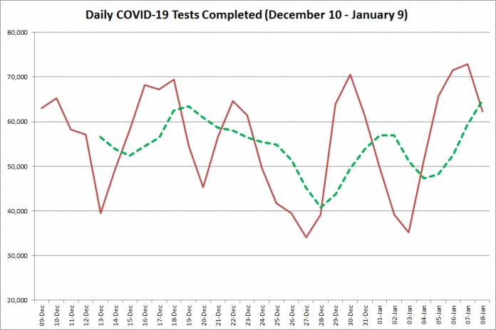 COVID-19 tests completed in Ontario from December 10, 2020 - January 9, 2021. The red line is the number of tests completed daily, and the dotted green line is a five-day moving average of tests completed. (Graphic: kawarthaNOW.com)