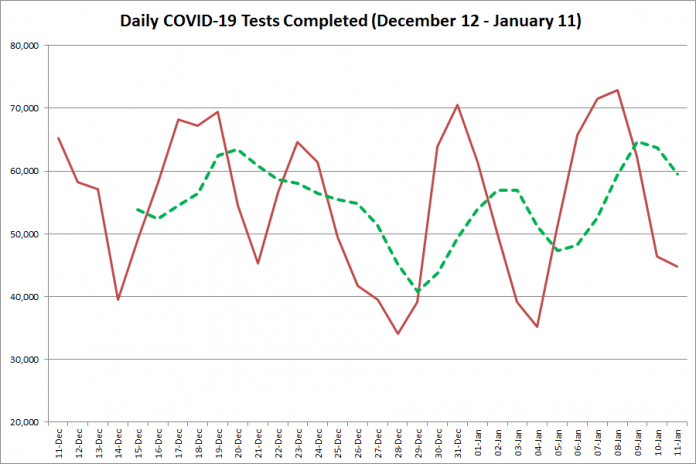 COVID-19 tests completed in Ontario from December 12, 2020 - January 11, 2021. The red line is the number of tests completed daily, and the dotted green line is a five-day moving average of tests completed. (Graphic: kawarthaNOW.com)