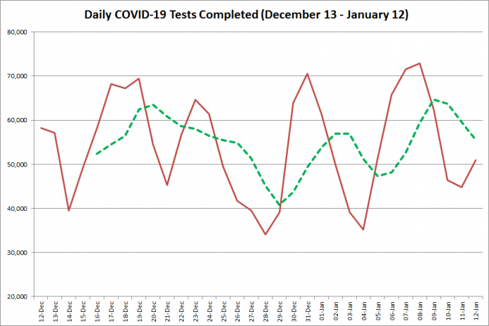 COVID-19 tests completed in Ontario from December 13, 2020 - January 12, 2021. The red line is the number of tests completed daily, and the dotted green line is a five-day moving average of tests completed. (Graphic: kawarthaNOW.com)
